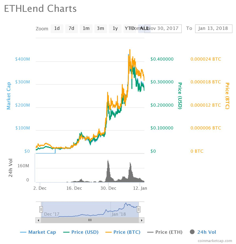 Ethlend Chart