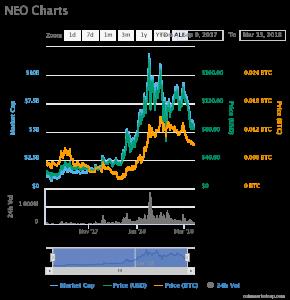 Neo Chart 13032018